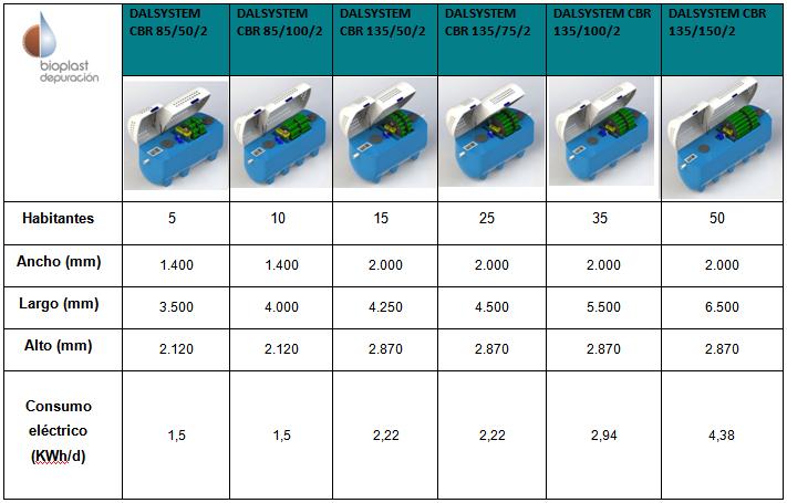 http://www.bioplastdepuracion.com/files/135-150-2%20COLORES.jpg